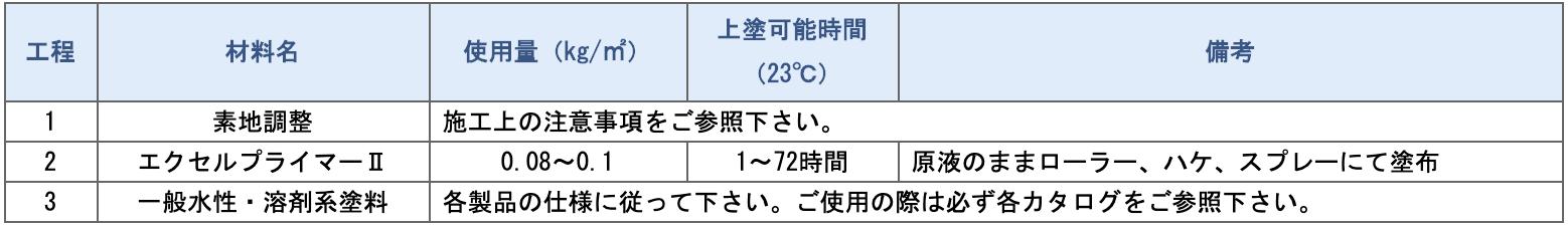 エクセルプライマーⅡ【標準仕様】