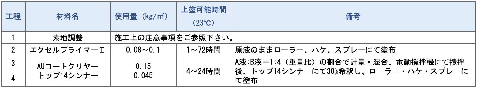 エクセルプライマーⅡ【クリヤー仕様】